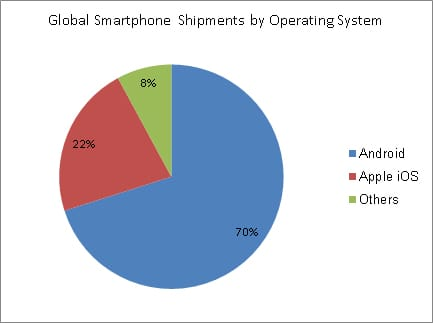 Smartphone Share by OS Q4 2012