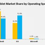 Android Surpasses Apple in Global Tablet Sales