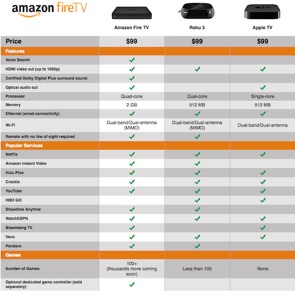 Amazon Fire TV Chart small